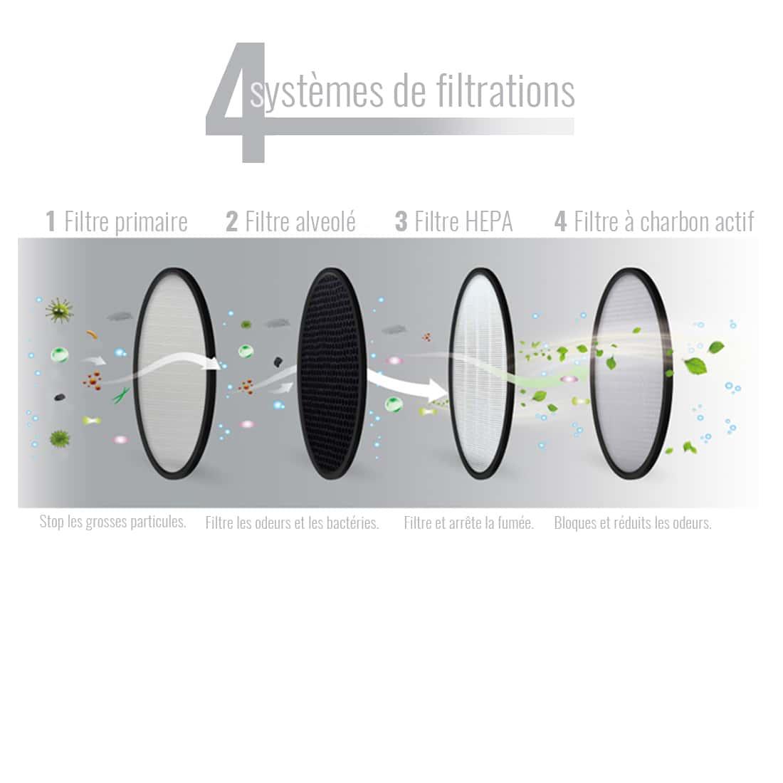 Photo #3 de Filtre de Rechange pour Cendrier Air Pur Rond